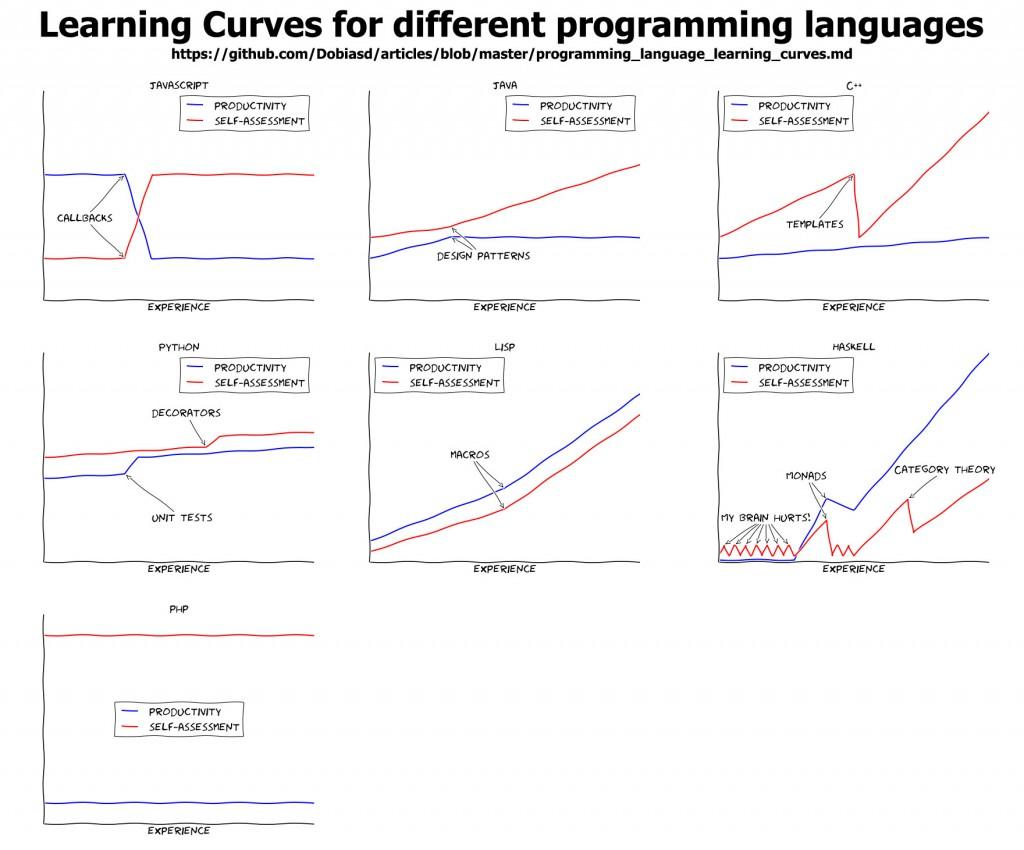 prog languages